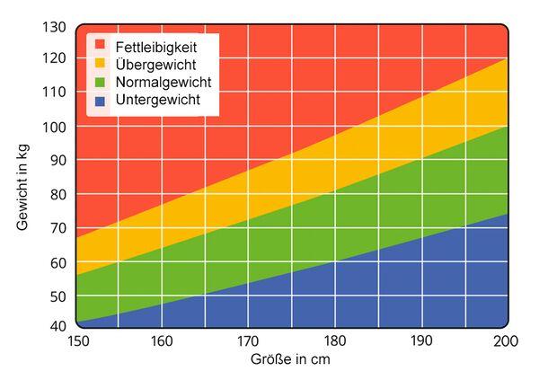 BMI-Grafik: BMI-Bestimmung auf einen Blick