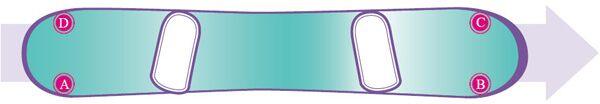 Das Snowboard besitzt 4 wichtige Druckpunkte (A, B, C, D).