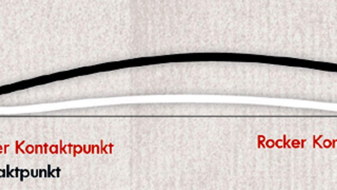 Die Rocker-Technologie gibt es in der Offpiste, Piste und im Allmountain-Segment