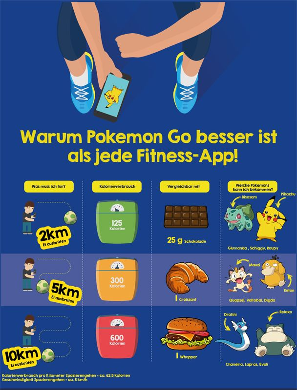 Infografik zu Pokemon GO
