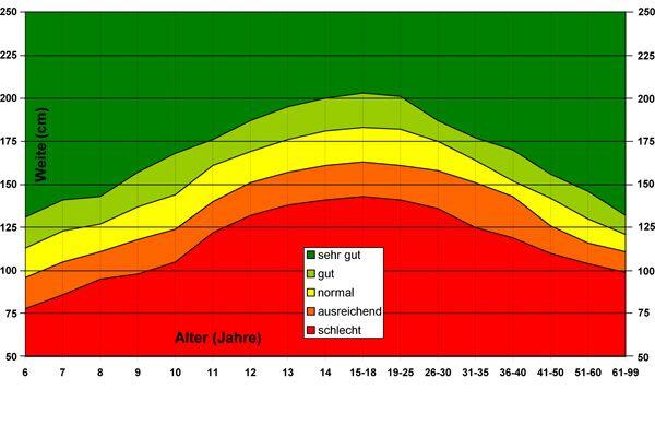 Normdaten Standweitsprung (Frauen)