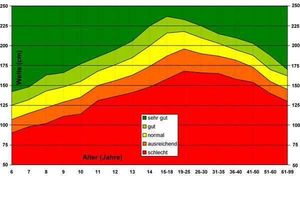 Normdaten Standweitsprung (Männer)