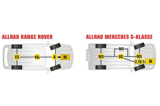 Vergleich der Antriebsarten