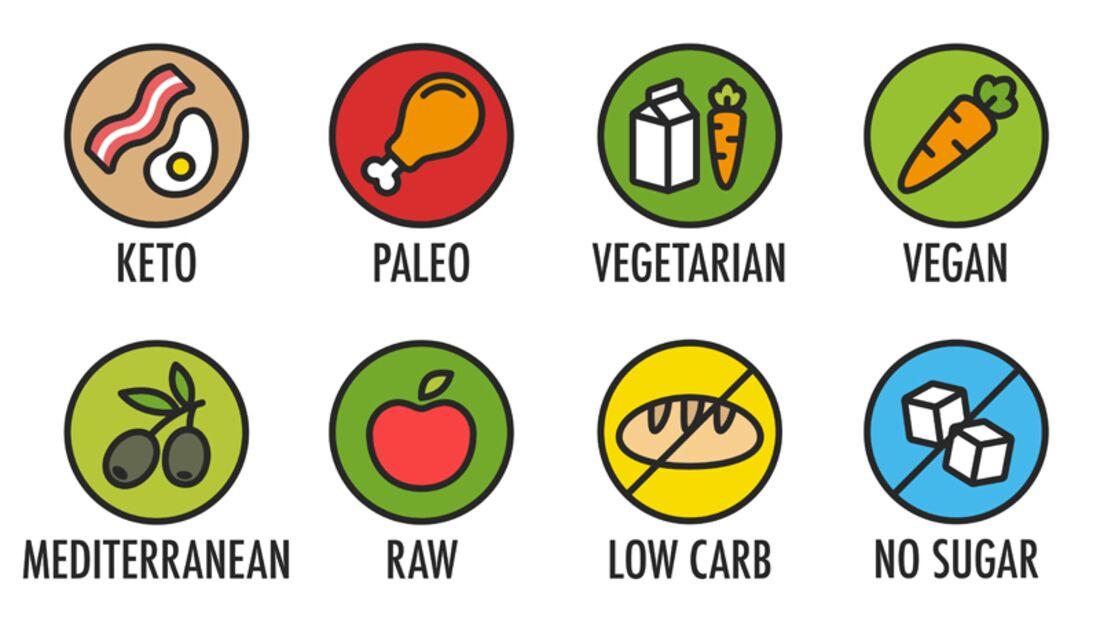 Welche Ernährungsform ist für Sie die beste? Finden Sie es heraus